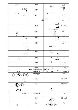טבלה  2.1 . טיפוס  B - טביעות  nap