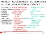 MARKET   GOVERNMENT   GOVERNMENT FAILURE   INTERVENTION  FAILURE