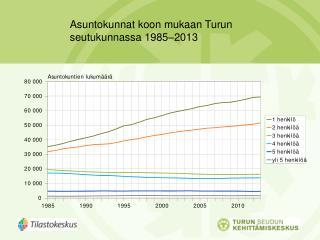 Asuntokunnat koon mukaan Turun  seutukunnassa 1985–2013