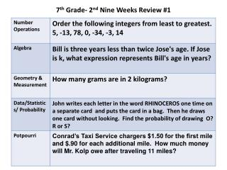 7 th  Grade- 2 nd  Nine Weeks Review #1