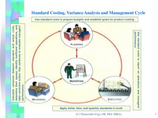 Standard Costing, Variance Analysis and Management Cycle