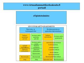 virtuaaliammattikorkeakoulu.fi  portaali