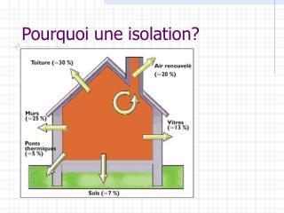 Pourquoi une isolation?