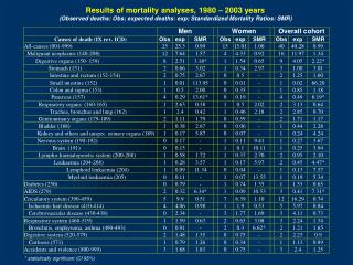 Results of mortality analyses, 1980 – 2003 years