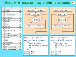 Алгоритм  поиска  max  и  min  в  массиве