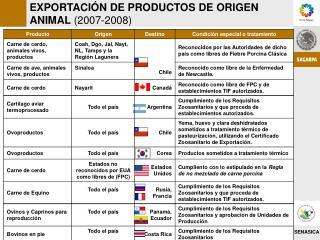 EXPORTACIÓN DE PRODUCTOS DE ORIGEN ANIMAL  (2007-2008)