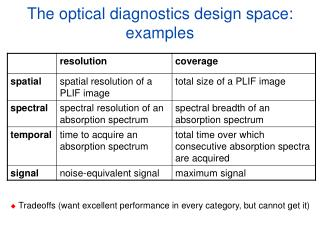 The optical diagnostics design space: examples