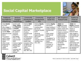 Social Capital Marketplace