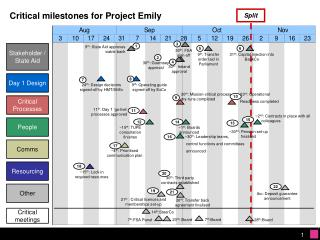 Critical milestones for Project Emily