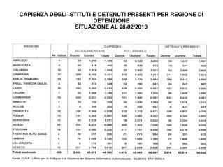 CAPIENZA DEGLI ISTITUTI E DETENUTI PRESENTI PER REGIONE DI DETENZIONE  SITUAZIONE AL 28/02/2010