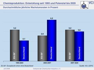 Chemieproduktion: Entwicklung seit 1995 und Potenzial bis 2020