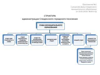 СТРУКТУРА администрации Слюдянского городского поселения
