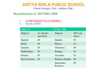 ADITYA BIRLA PUBLIC SCHOOL Kharia Khangar, Distt.- Jodhpur (Raj.)