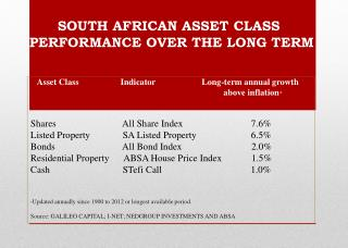 SOUTH  AFRICAN ASSET CLASS           PERFORMANCE  OVER THE LONG TERM