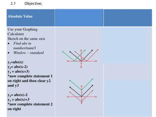 2.7           Objective ;  _____ To graph and write absolute value functions _