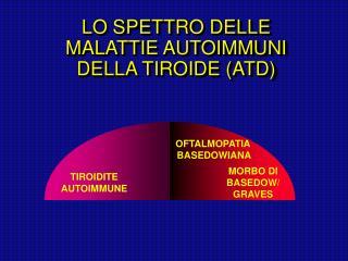 LO SPETTRO DELLE MALATTIE AUTOIMMUNI DELLA TIROIDE (ATD)