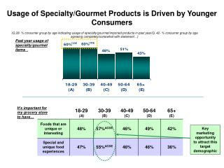 Past year usage of specialty/gourmet items …