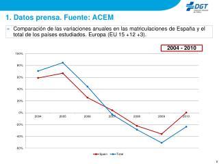 1. Datos prensa. Fuente: ACEM