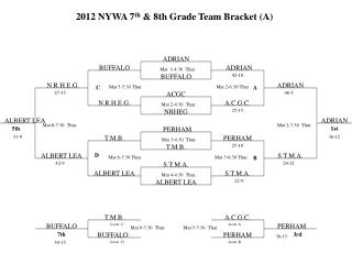 2012 NYWA 7 th  & 8th Grade Team Bracket (A)
