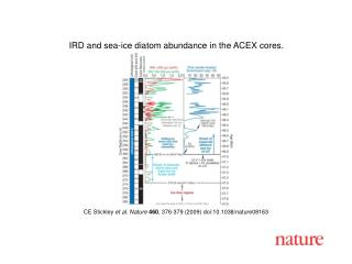 CE Stickley  et al. Nature 460 ,  376 - 379  (2009) doi:10.1038/nature08 163