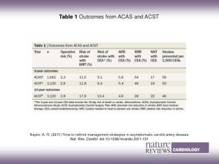 Table 1 Outcomes from ACAS and ACST