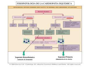 FISIOPATOLOGIA DE LA CARDIOPATIA ISQUEMICA