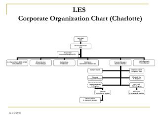 LES       Corporate Organization Chart (Charlotte)