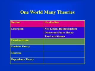 One World Many Theories