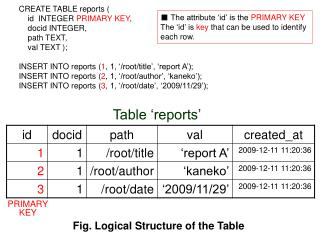 CREATE TABLE reports (     id  INTEGER  PRIMARY KEY ,     docid INTEGER,      path TEXT,