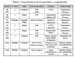 Tabla1. Características de los pacientes y seguimiento