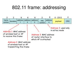 802.11 frame: addressing