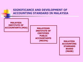 SIGNIFICANCE AND DEVELOPMENT OF ACCOUNTING STANDARD IN MALAYSIA