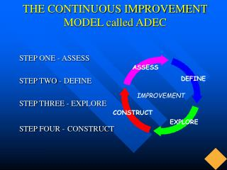 THE CONTINUOUS IMPROVEMENT MODEL called ADEC