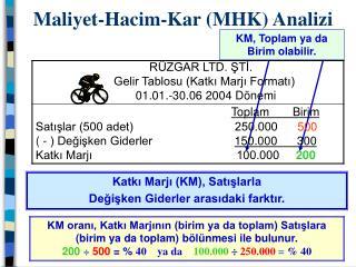 Maliyet-Hacim-Kar (MHK) Analizi