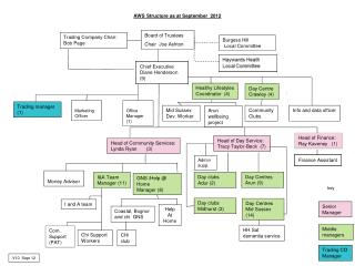AWS Structure as at September  2012