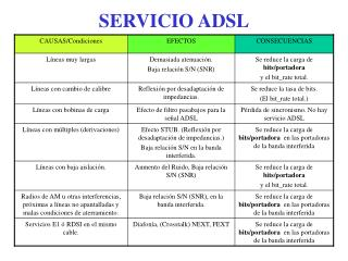 SERVICIO ADSL
