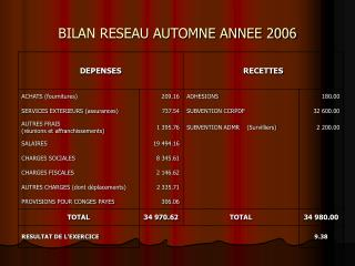 BILAN RESEAU AUTOMNE ANNEE 2006