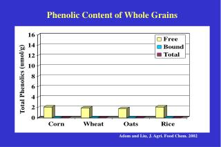 Phenolic Content of Whole Grains