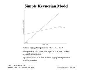 Simple Keynesian Model