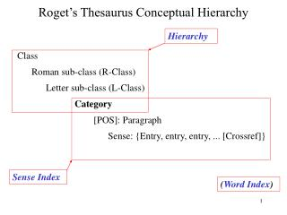 Roget's Thesaurus  Conceptual Hierarchy