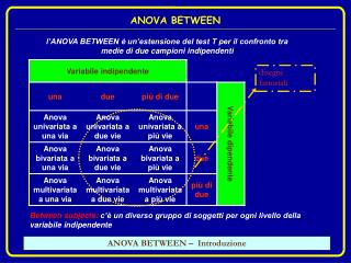 ANOVA BETWEEN