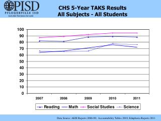 CHS 5-Year TAKS Results All Subjects - All Students