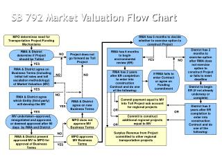 SB 792 Market Valuation Flow Chart