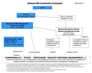 National FMD Coordination Framework Attachment 1