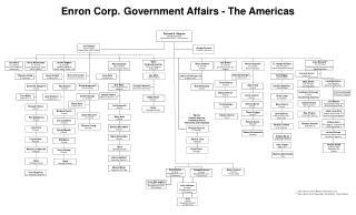 Richard S. Shapiro Managing Director Government Affairs - The Americas