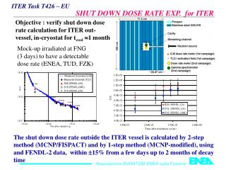 ITER Task T426 – EU                                     SHUT DOWN DOSE RATE EXP.  for ITER
