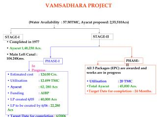 (Water Availability  : 57.50TMC, Ayacut proposed: 2,55,510Acs)