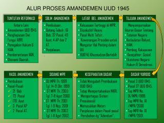 ALUR PROSES AMANDEMEN UUD 1945