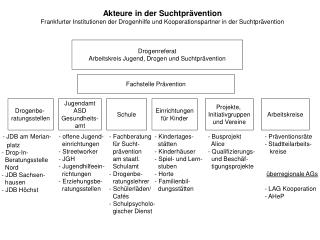 Akteure in der Suchtprävention