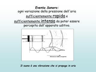 Evento Sonoro: ogni variazione della pressione dell'aria  sufficientemente  rapida  e